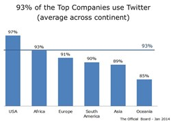 Twitter use in Top Companies across continent