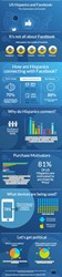 hispanics of facebook infographic