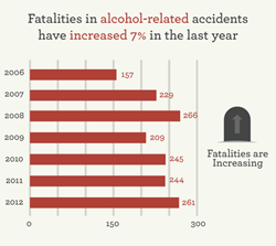 Oklahoma Alcohol-Related Fatalities, 2006-2012