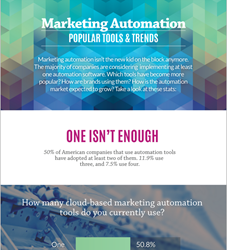 Infographic - The Growth of Marketing Automation