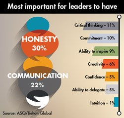 leadership, honesty, communications, critical thinking, creativity