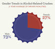 Oklahoma Alcohol-related Gender Statistics