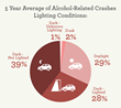 Oklahoma alcohol-related crashes by lighting