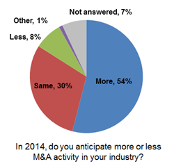 54% of executives expect more M&A activity in 2014 in Capstone's State of Midmarket M&A 2014 Report