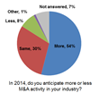New Survey Shows Midmarket Bullish About M&A in 2014