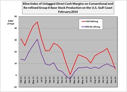 Kline's Base Stock Margin Index February 2014