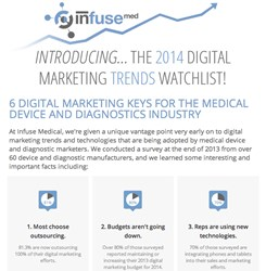 Infuse Med Medical Device Trends