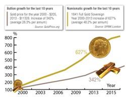Comparison graph of bullion vs rare collectible for the period of 2000-2013