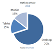 2013 Website Traffic by Device