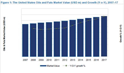 Oils are set to see the most considerable growth in the Oils & Fats market in the US