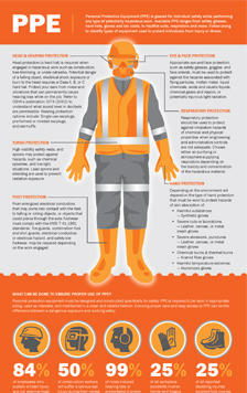 Graphic Products Inc Releases Ppe Pipe Fitting Infographics