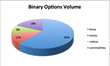 binary options volume