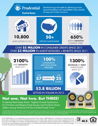 PenFed Realty Infographic - 2013 Year in Review