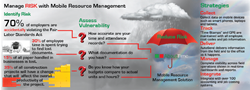 Manage Risk with Mobile Resource Management Software