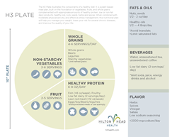 Healthy Eating Infographic from Hilton Head Health