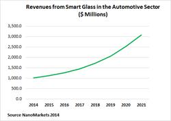 smart windows, electrochromic, thermochromic, self-dimming windows, smart glass, auto glass