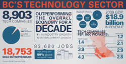 BC Technology Sector