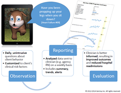 Excerpt from GeriJoy CORE Program Summary Presentation, illustrating the use of the GeriJoy Companion in observing and reporting clinically-relevant information, for evaluation by a clinician.