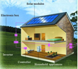 Residential Solar Leads And Appointments Available To The Solar...