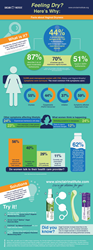 Facts about Vaginal Dryness an Infographic from SInclair Institute