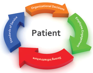 Patient Centered Care What Does It Take