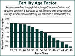 Age impacts fertility
