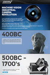Phase 1 Technology's Interactive Timeline of Industrial Cameras www.phase1tech.com/timeline/