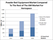 New SmarTech Report Claims Revenues from Additive Manufacturing in the...