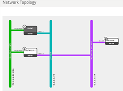 Servosity Disaster Recovery - Browser Based Network Topology Design