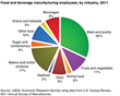 USDA Food & Beverage Employment