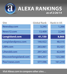 LongIsland.com's Alexa Ranking, as compared to other locally geo-targeted websites.