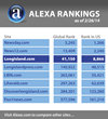 LongIsland.com's Alexa Rank Climbs as More Locals Turn to Site...