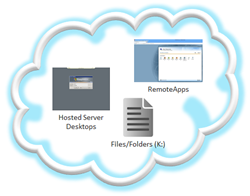 Secure Remote Access to HP Cloud desktops, applications, and data