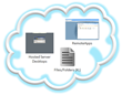 Secure Access from Mac, iOS, Android to HP Public Cloud Resources with...