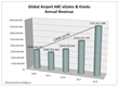 Airports to Spend $2.2 Billion Globally to Deploy 18,000 Automated...