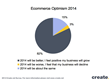 Graph Showing Ecommerce Optimism For 2014
