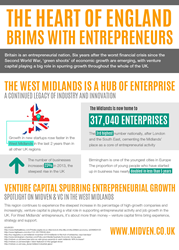 Entrepreneurship Shifting to Centre of England