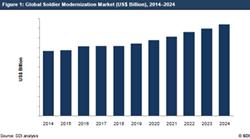Soldier Modernization Market