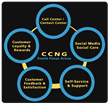CCNG Announces April Contact Center and Customer Experience Management...