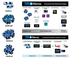 360Heros 3D Workflow and Models