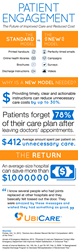 healthcare, engage, patient engagement, hospitals, roi, health, savings, ubicare, infographic