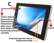 PCAP Plus Projected Capacitive Technology