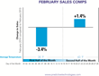 APT Index: Overall February Retail Sales Comps Decline -1.1%, But...