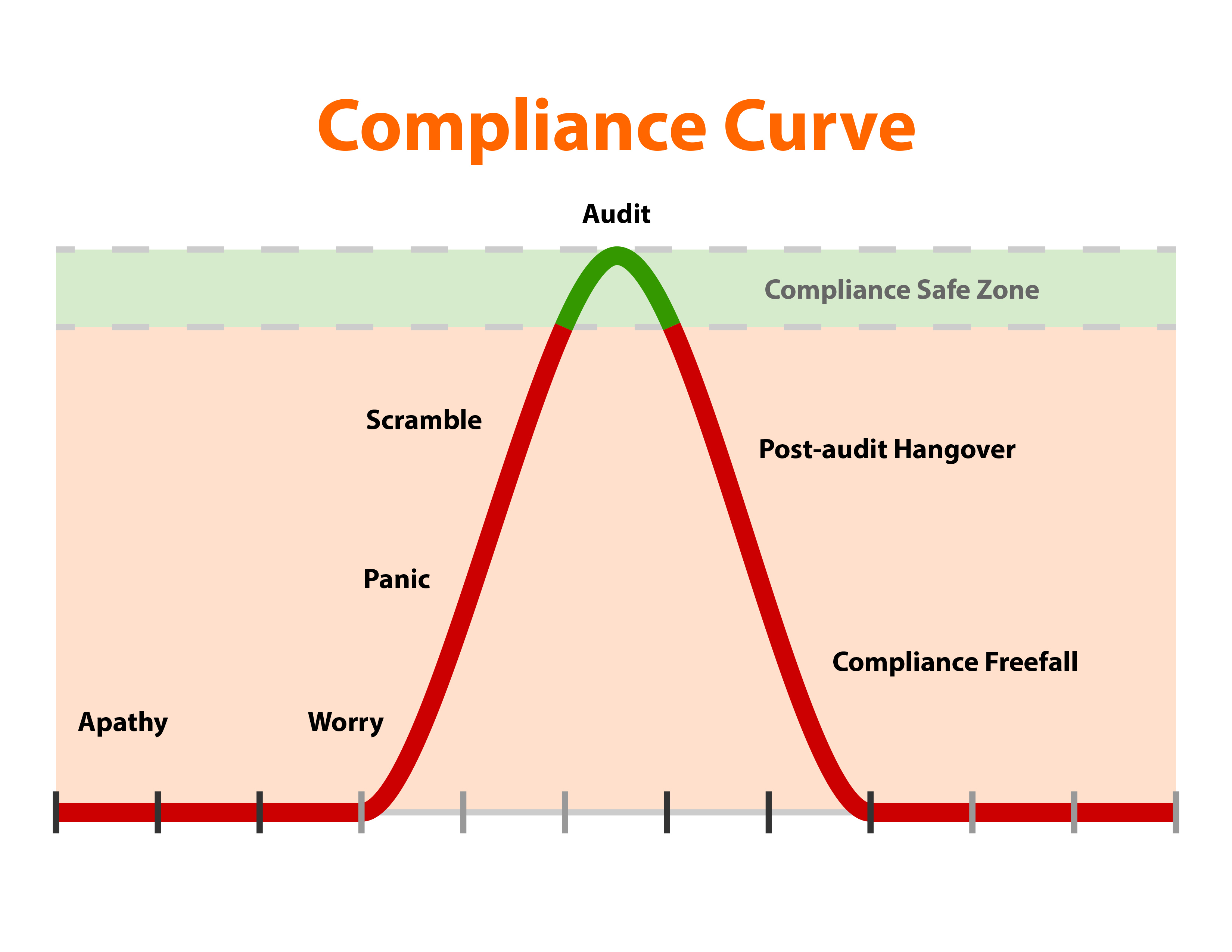 Unintended Consequences of Compliance Seen as a Stumbling