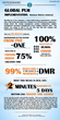 Integware PLM Infographic