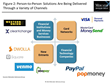 Low-cost P2P Networks Threaten to Disrupt Business-to-Business Payment...
