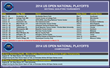 US OPEN NATIONAL PLAYOFFS SECTIONAL QUALIFYING TOURNAMENTS LIST