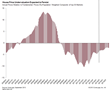 Addressing Housing Bubble Theories