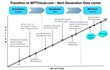 SAP on Cloud - WFT Approach