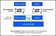 Zhaga aims to enable independent interchangeability of LED modules and...